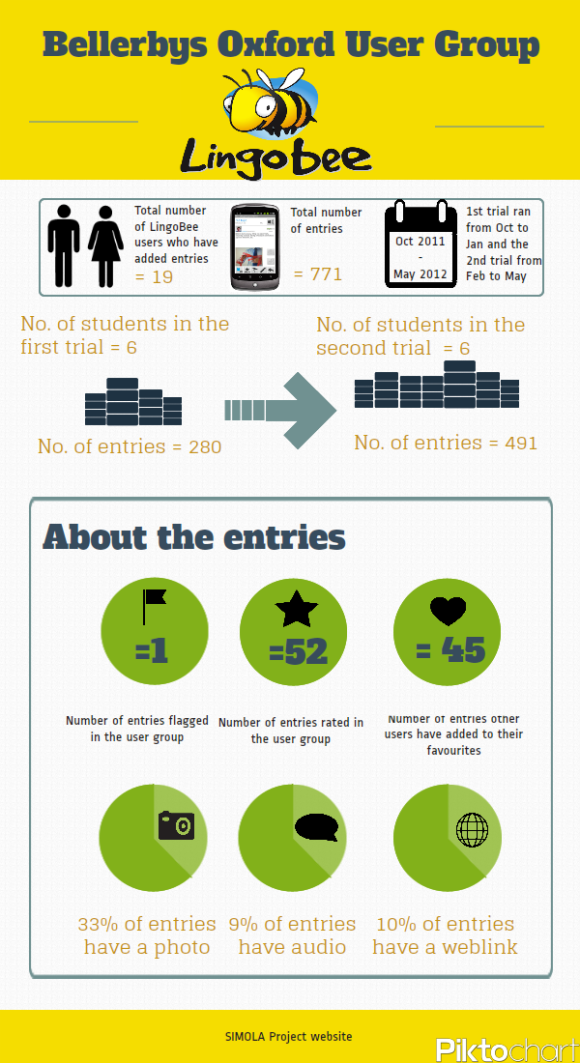 Bellerbys Oxford User Group Infographic